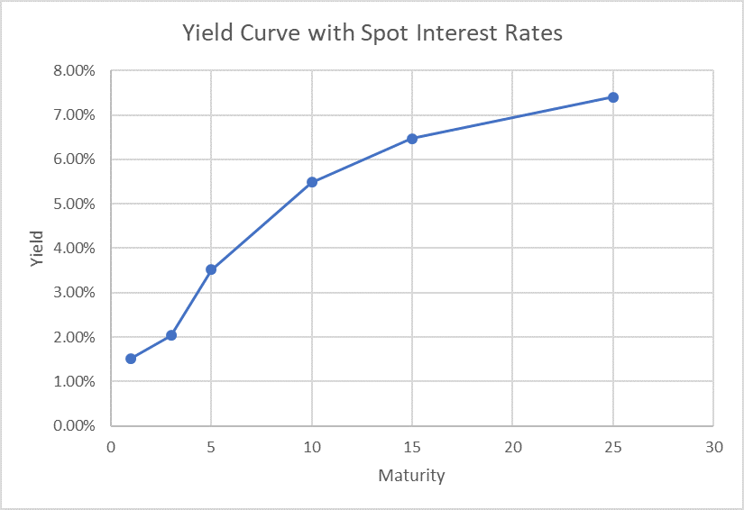Spot Interest Rate Yield Curve
