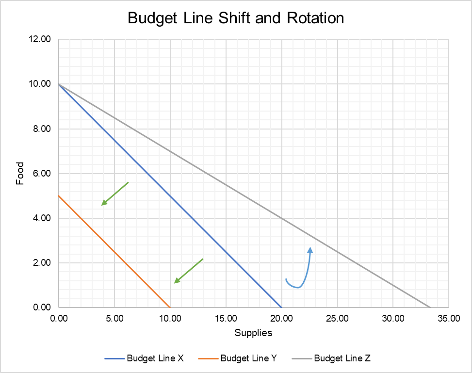 Shifts in Budget Line
