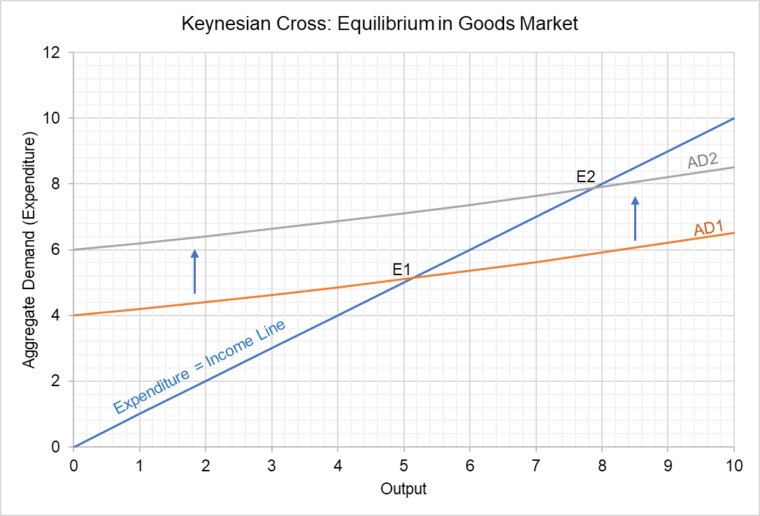 IS Curve - Keynesian Cross