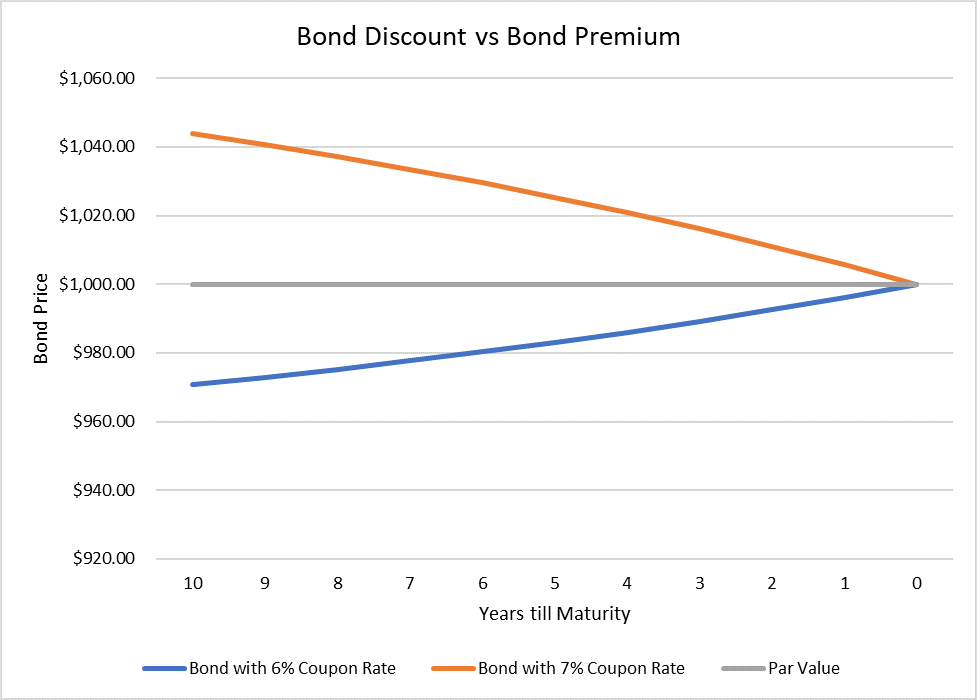 Bond Discount vs Bond Premium