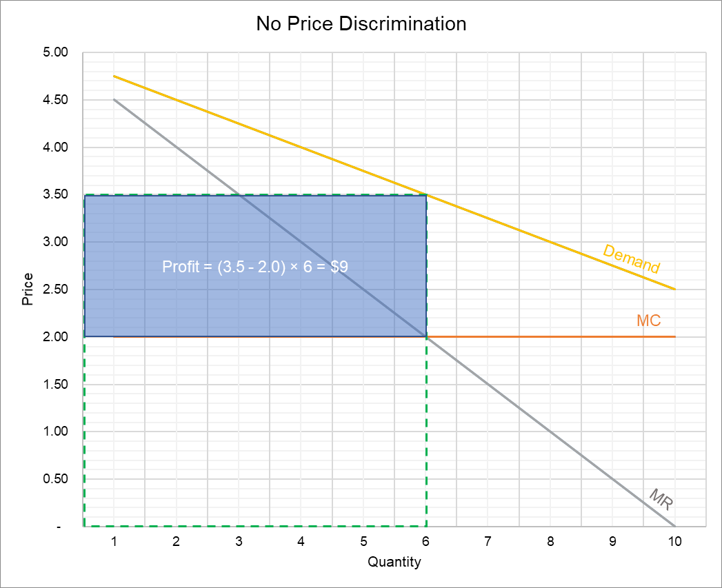 No Price Discrimination