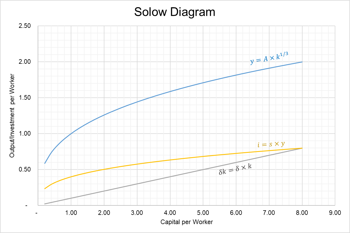 Solow Growth Model - Solow Diagram