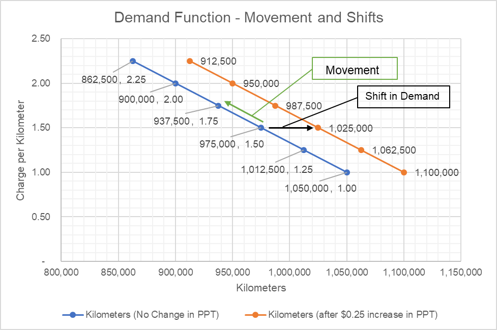 Demand Function Definition Chart And Example