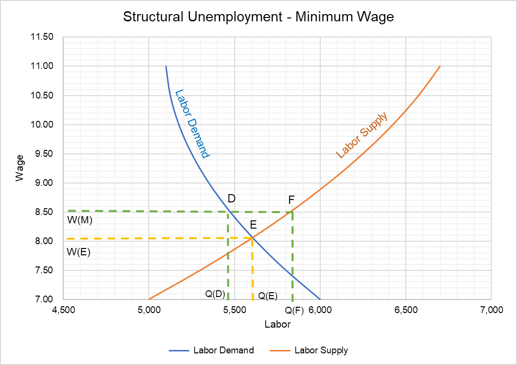 28 In An Adas Diagram An Increase In Structural Unemployment Will