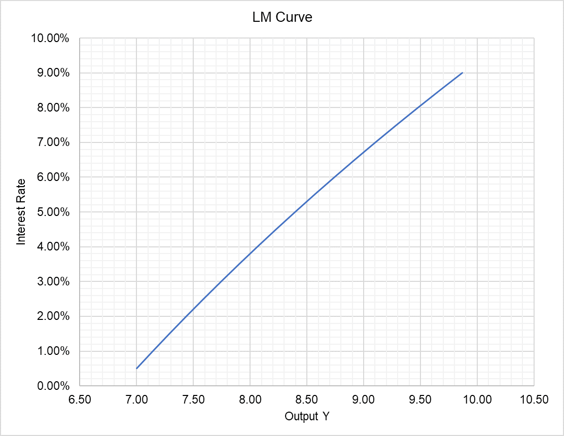 LM Curve