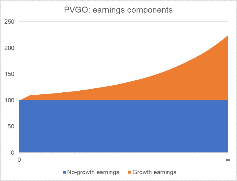 Present Value of Growth Opportunities - PVGO
