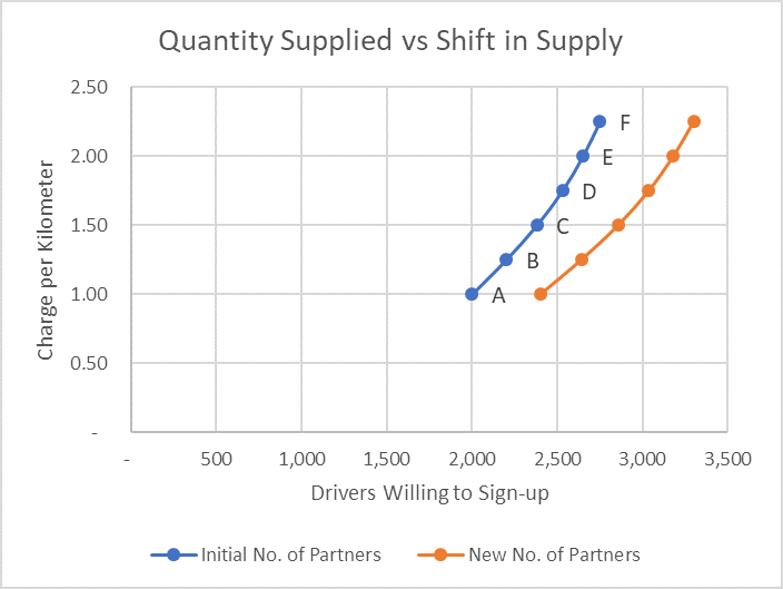 Quantity Supplied vs Change in Supply