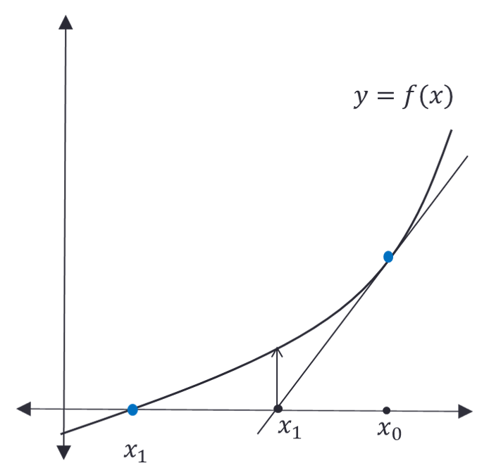 Newton Raphson Method Fig 1