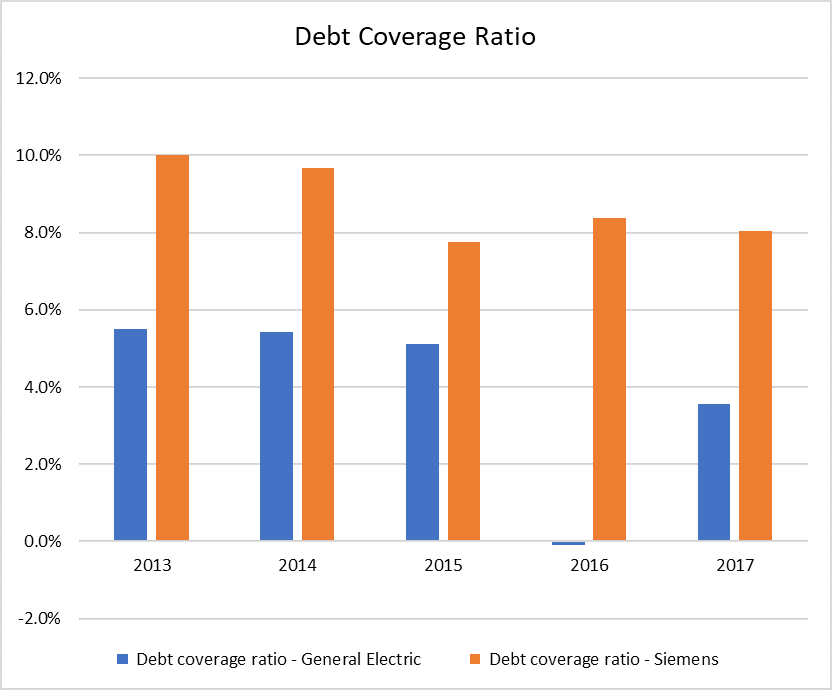 Debt Coverage Ratio