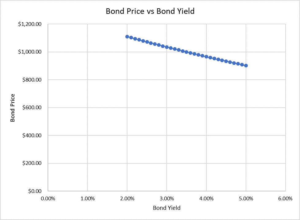 Bond Price vs Bond Yield