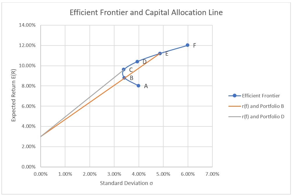 Efficient Frontier and Capital Allocation Line