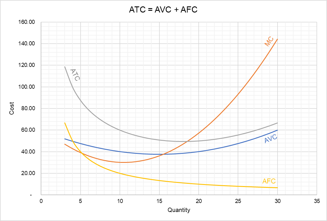 Average Total Cost Curve