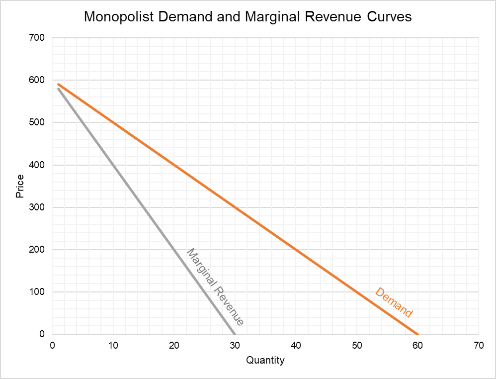 Monopoly Demand and MR Curve