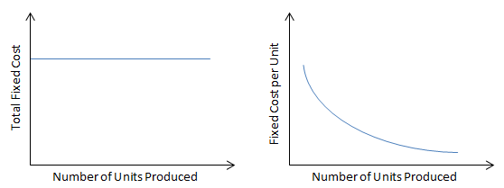 Total and Per Unit Fixed Cost Behavior Graph