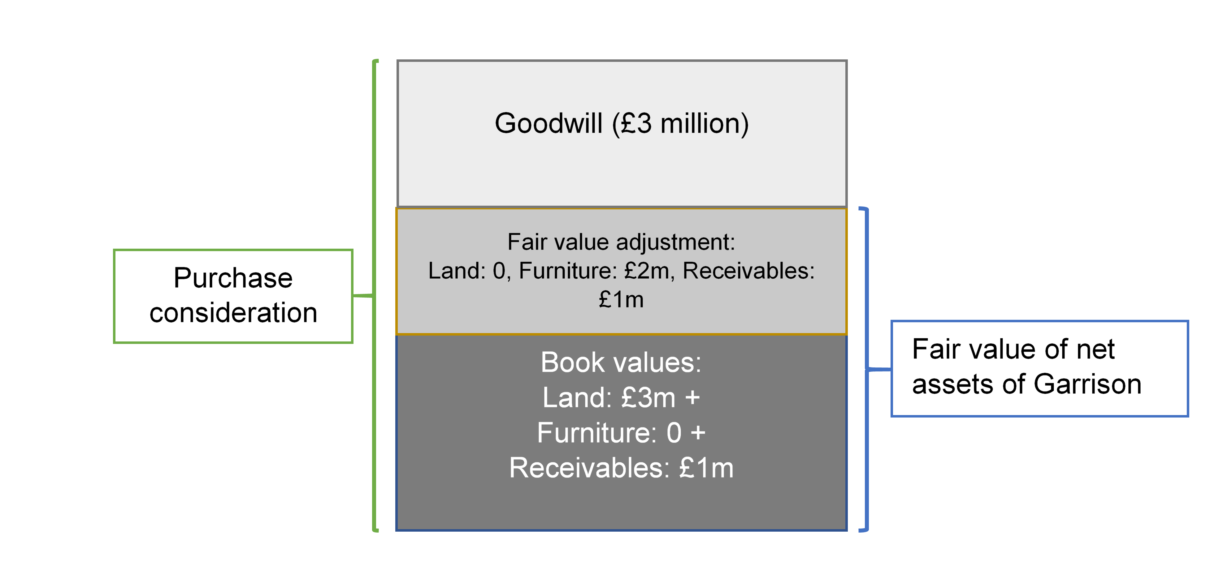 Goodwill Calculation and Allocation b/w Parent and NCI