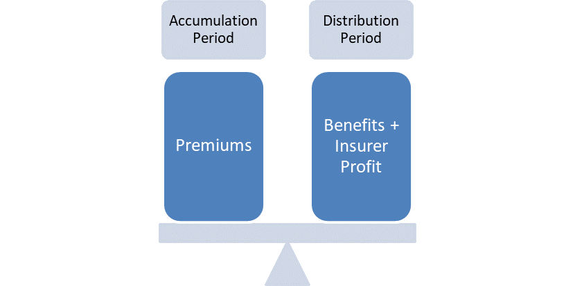 Basics of Annuities