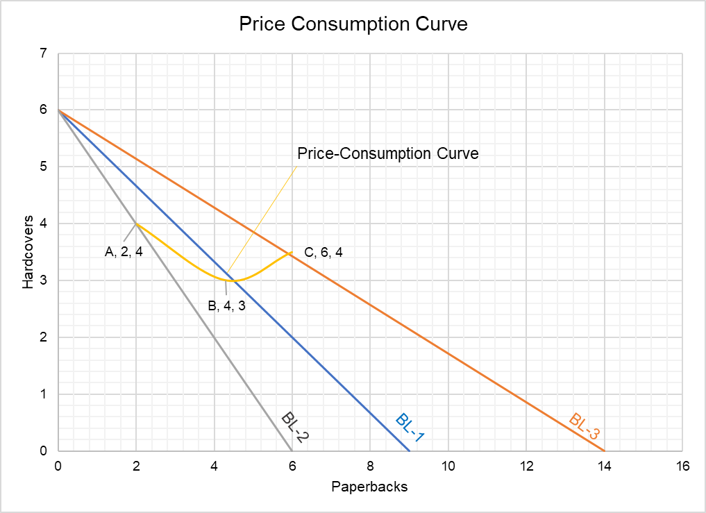 Price-Consumption Curve