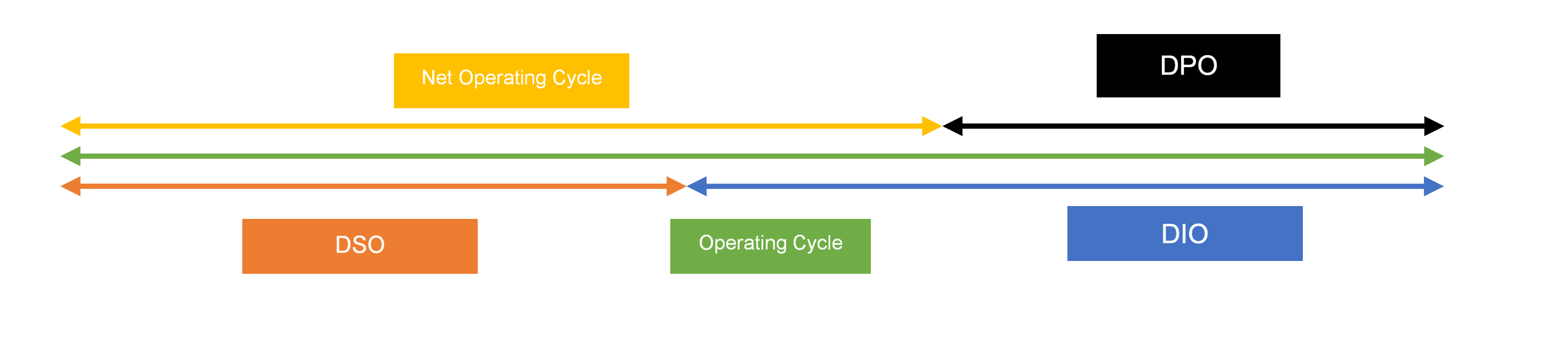 Net Operating Cycle