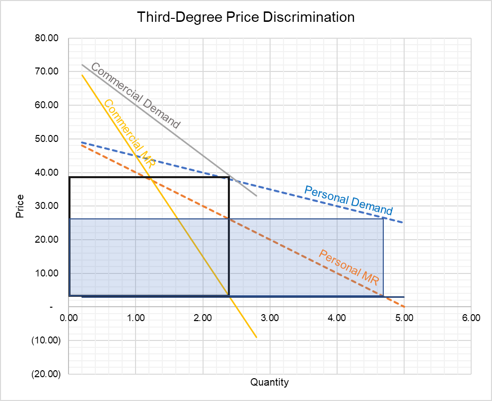 Third Degree Price Discrimination Examples And Graph