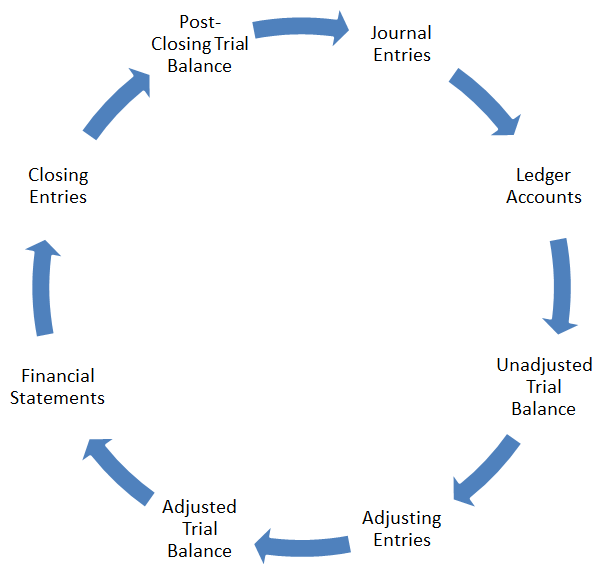 Accounting Cycle diagram or flow chart