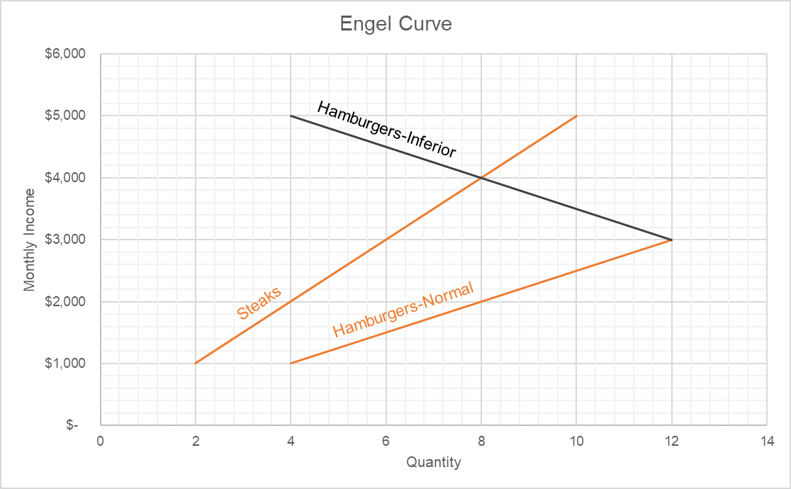 Engel Curve Normal Vs Inferior Good Diagram And Example