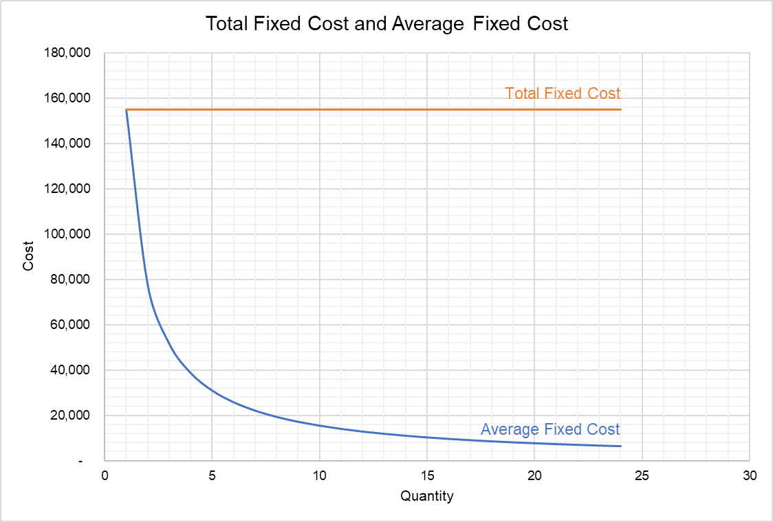 Average Fixed Cost Curve