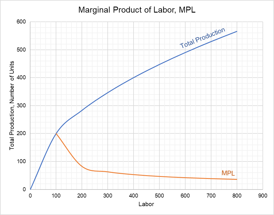 Marginal Product of Labor - MPL