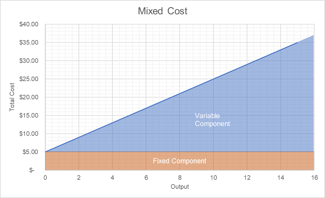 Mixed Cost Graph