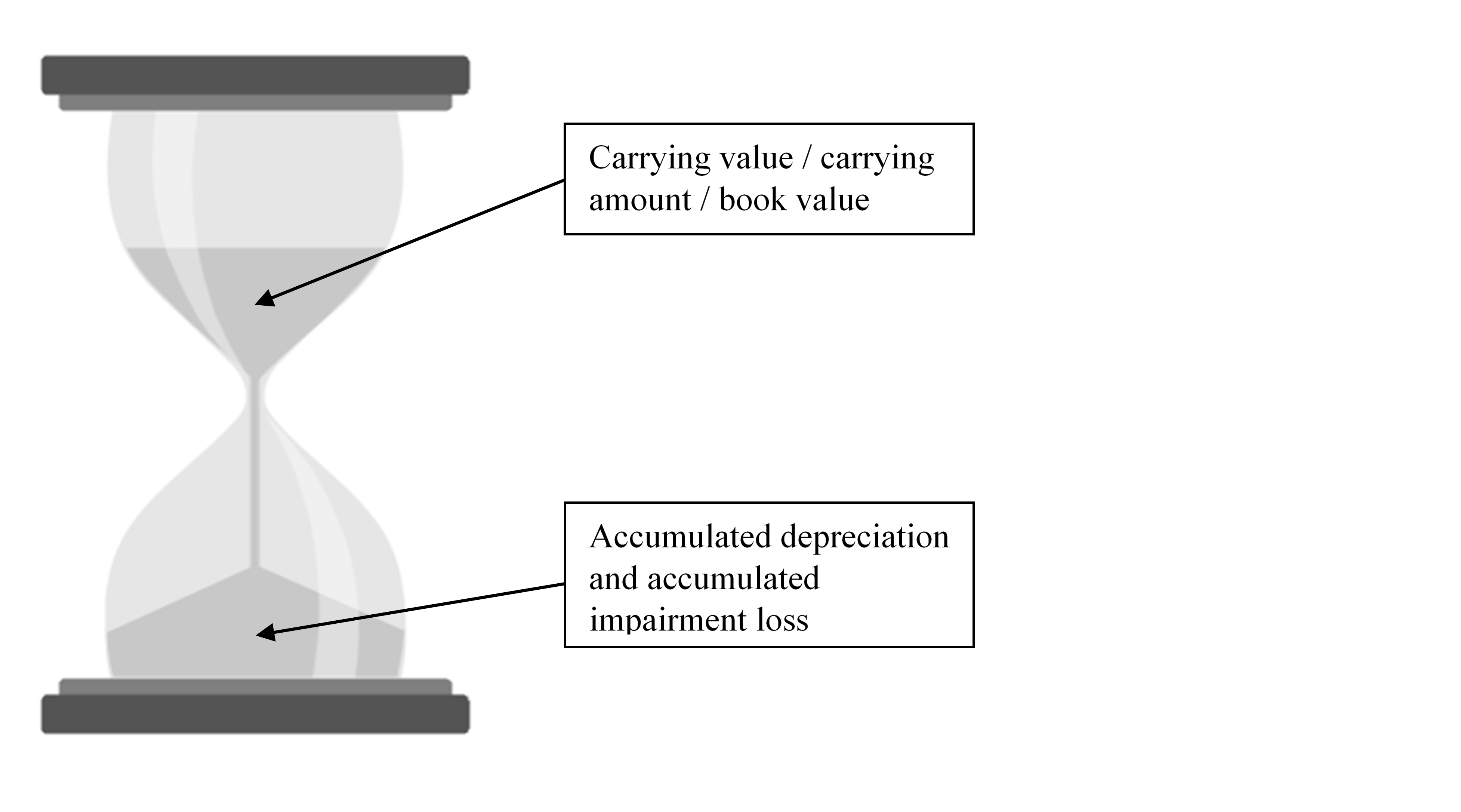 Carrying Value and Accumulated Depreciation