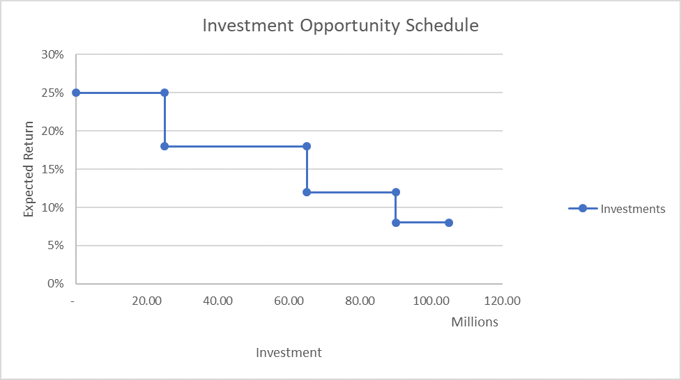 MCC - Investment Opportunity Schedule