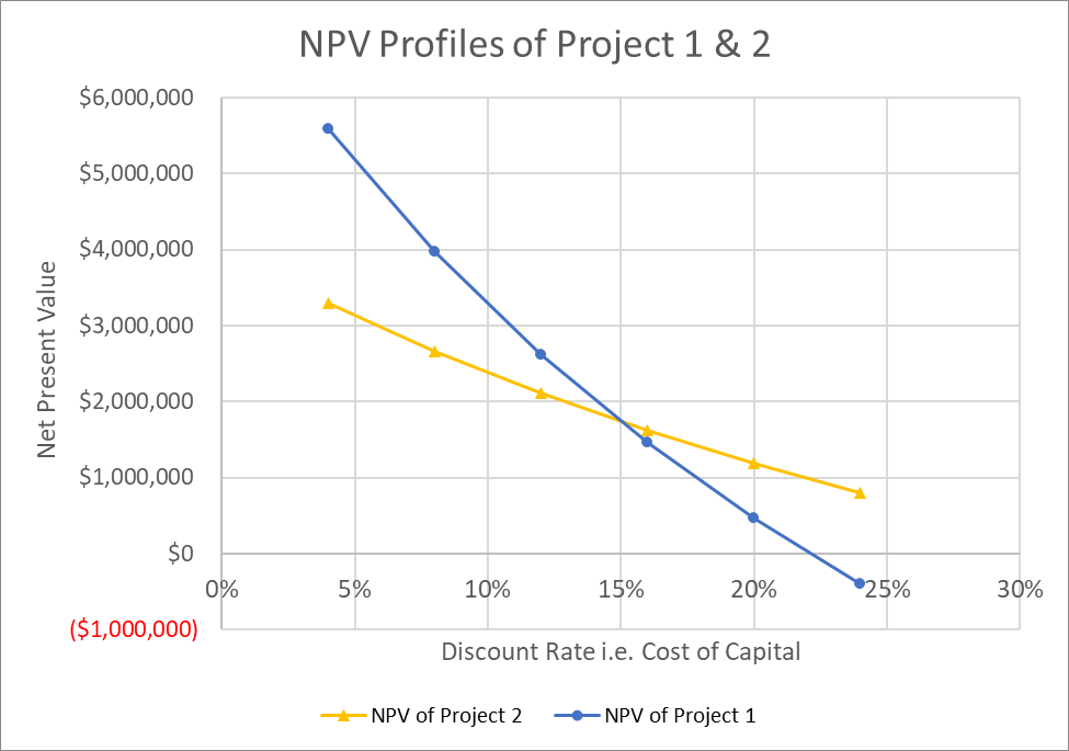 NPV Profile Crossover Rate