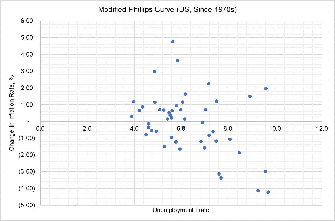 Modified Phillips Curve