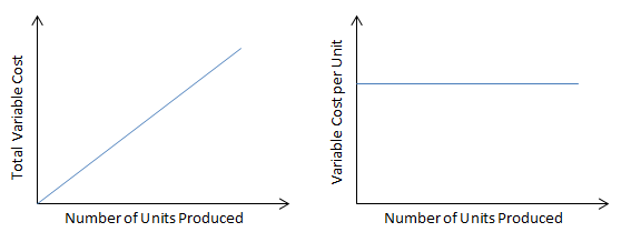 Total and Per Unit Variable Cost Behavior Graph