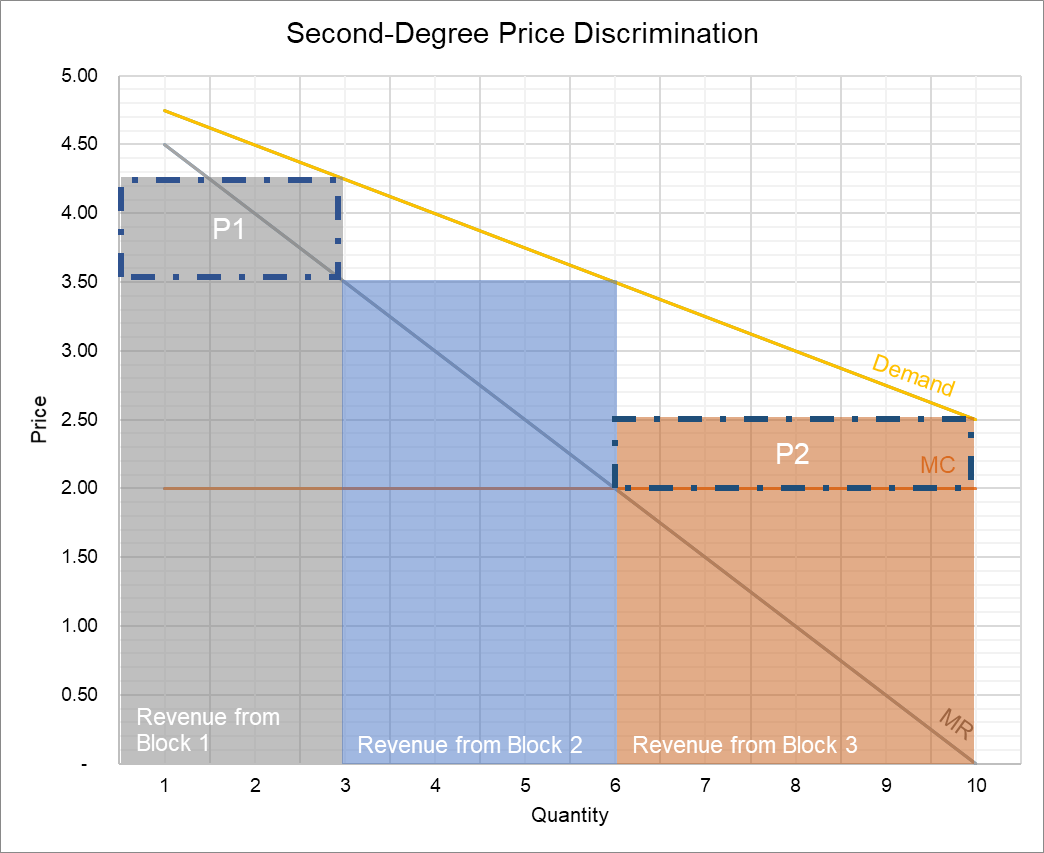 Second-Degree Price Discrimination