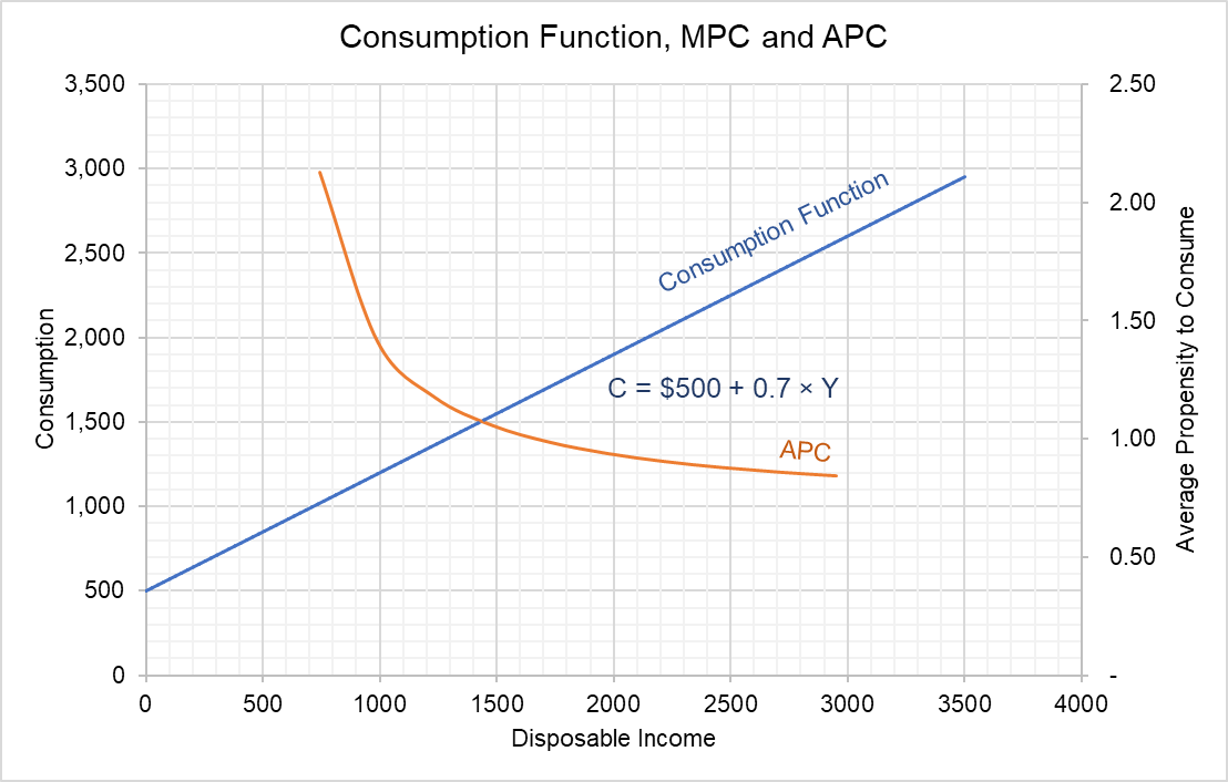 Consumption Function, MPC and APC