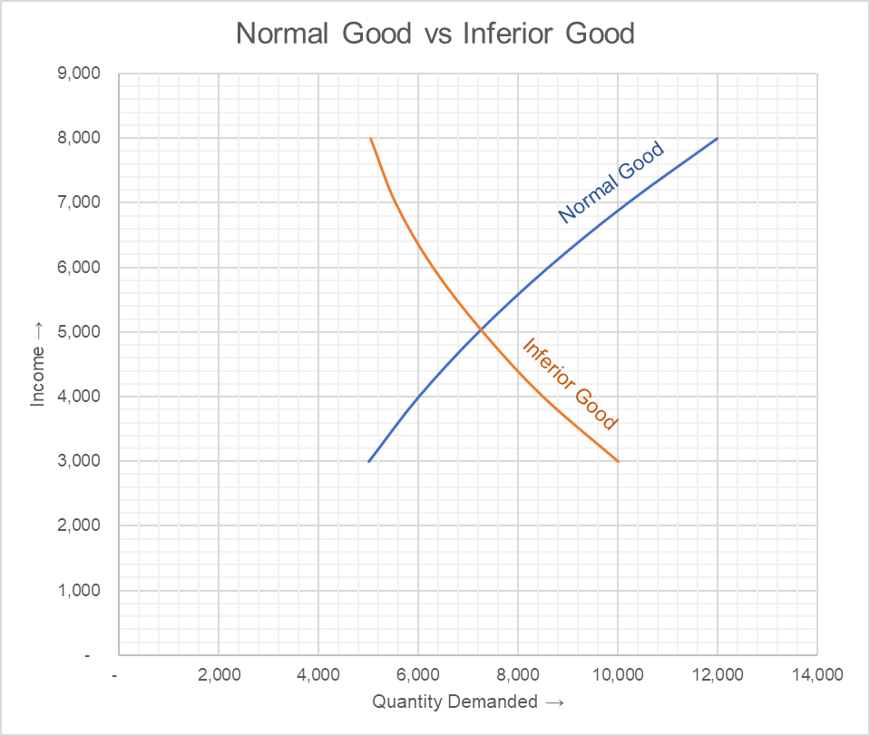 Normal Good Vs Inferior Good Examples And Chart