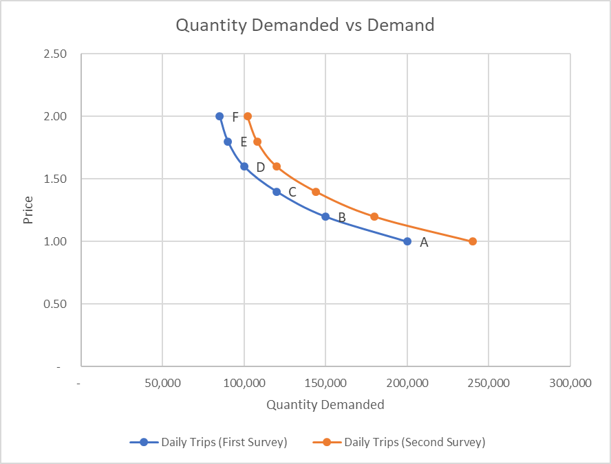 Quantity Demanded vs Demand
